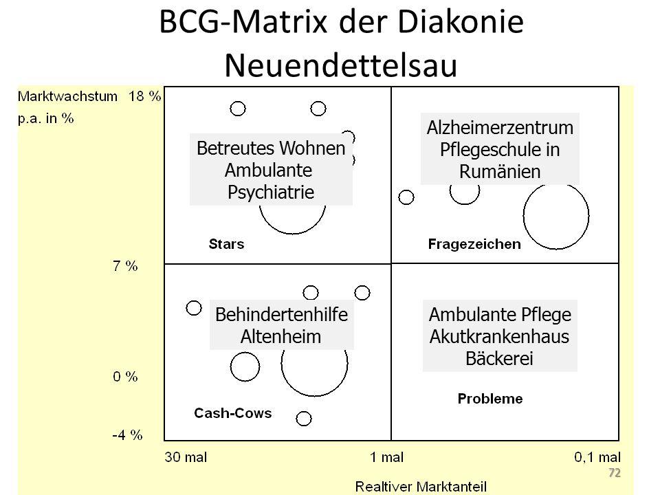 BCG-Matrix der Diakonie Neuendettelsau Betreutes Wohnen Ambulante Psychiatrie Alzheimerzentrum Pflegeschule in Rumänien Behindertenhilfe Altenheim Ambulante Pflege Akutkrankenhaus Bäckerei 72