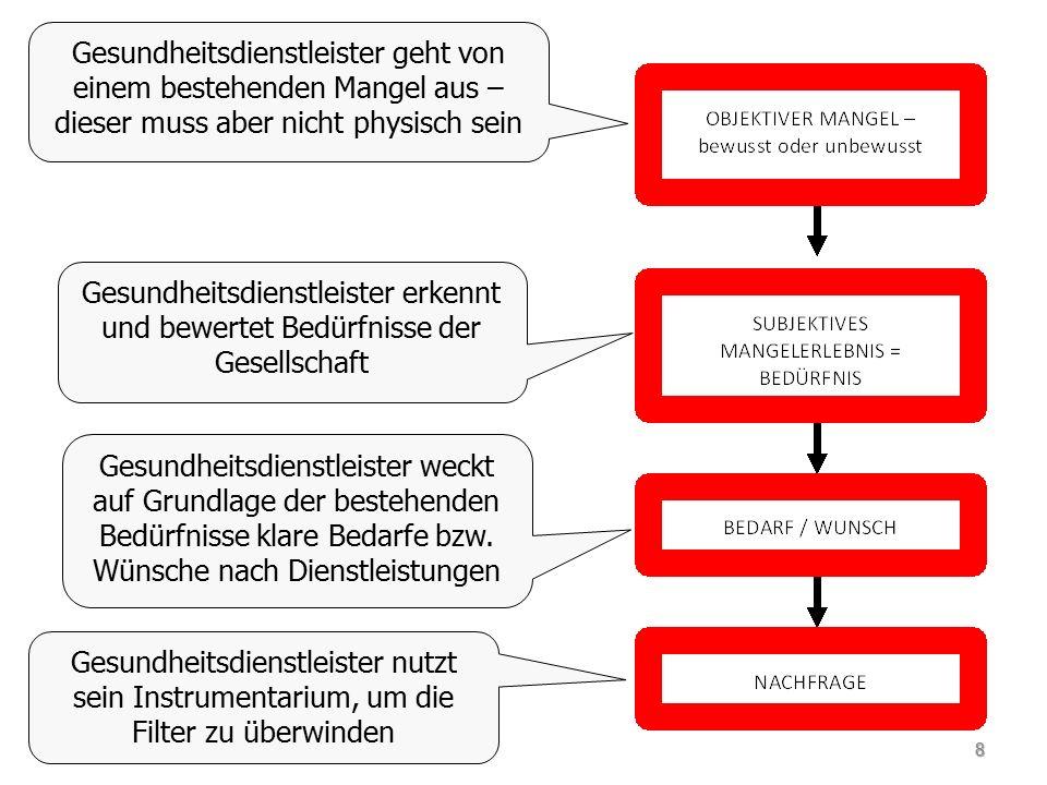 BCG-Matrix und Lebenszyklus Wachstums -phase Schrumpf- ungsphase Sättigungs- phase Reifephase 69