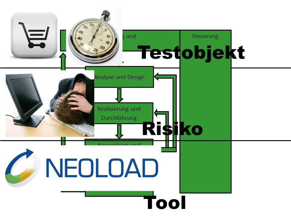 Planung undSteuerung Analyse und Design Realisierung und Durchführung Auswertung und Bericht Abschluss Risiko Testobjekt Tool