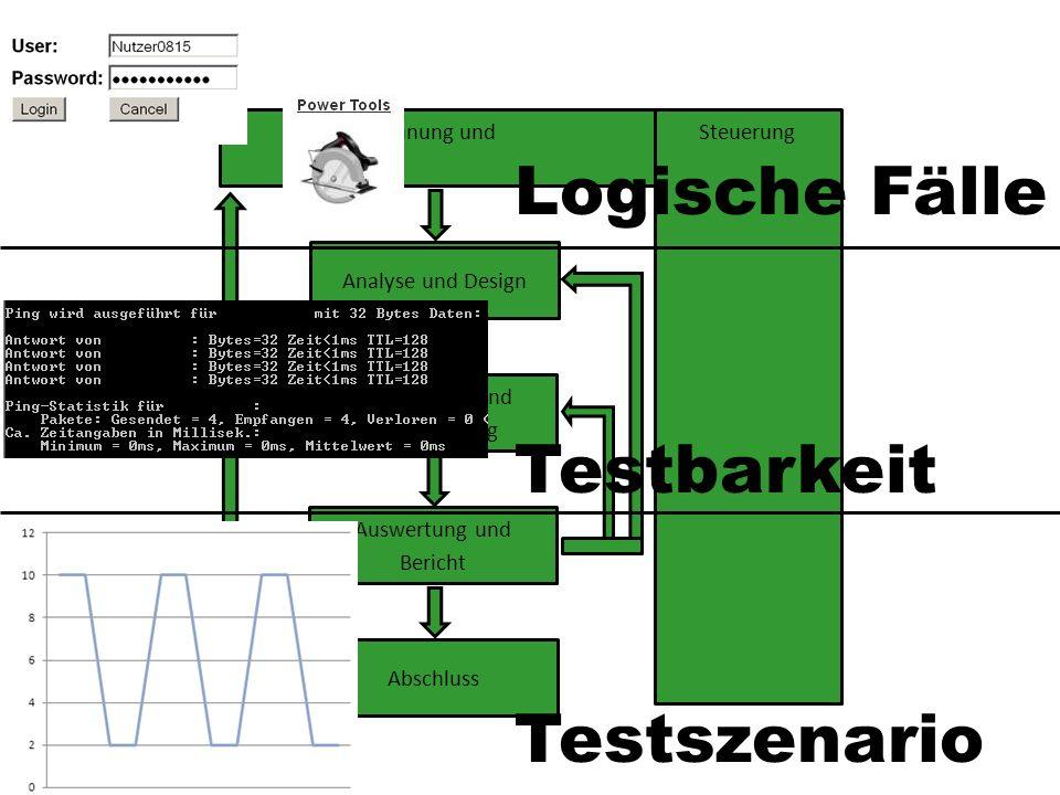 Planung undSteuerung Analyse und Design Realisierung und Durchführung Auswertung und Bericht Abschluss Testbarkeit Logische Fälle Testszenario