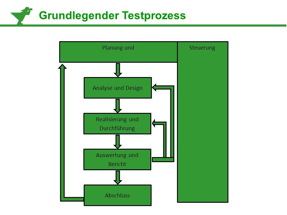 Planung undSteuerung Analyse und Design Realisierung und Durchführung Auswertung und Bericht Abschluss Grundlegender Testprozess