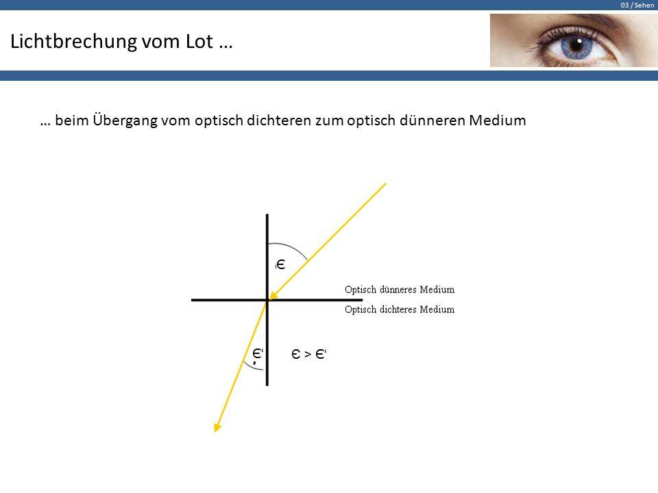 03 / Sehen Lichtbrechung vom Lot … … beim Übergang vom optisch dichteren zum optisch dünneren Medium Є Є'Є' Є > Є '