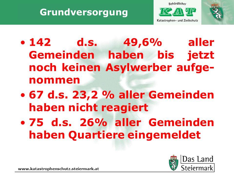 Autor www.katastrophenschutz.steiermark.at Grundversorgung 142 d.s. 49,6% aller Gemeinden haben bis jetzt noch keinen Asylwerber aufge- nommen 67 d.s.