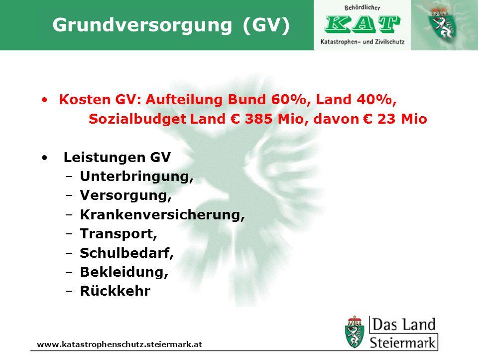 Autor www.katastrophenschutz.steiermark.at Grundversorgung (GV) Kosten GV: Aufteilung Bund 60%, Land 40%, Sozialbudget Land € 385 Mio, davon € 23 Mio