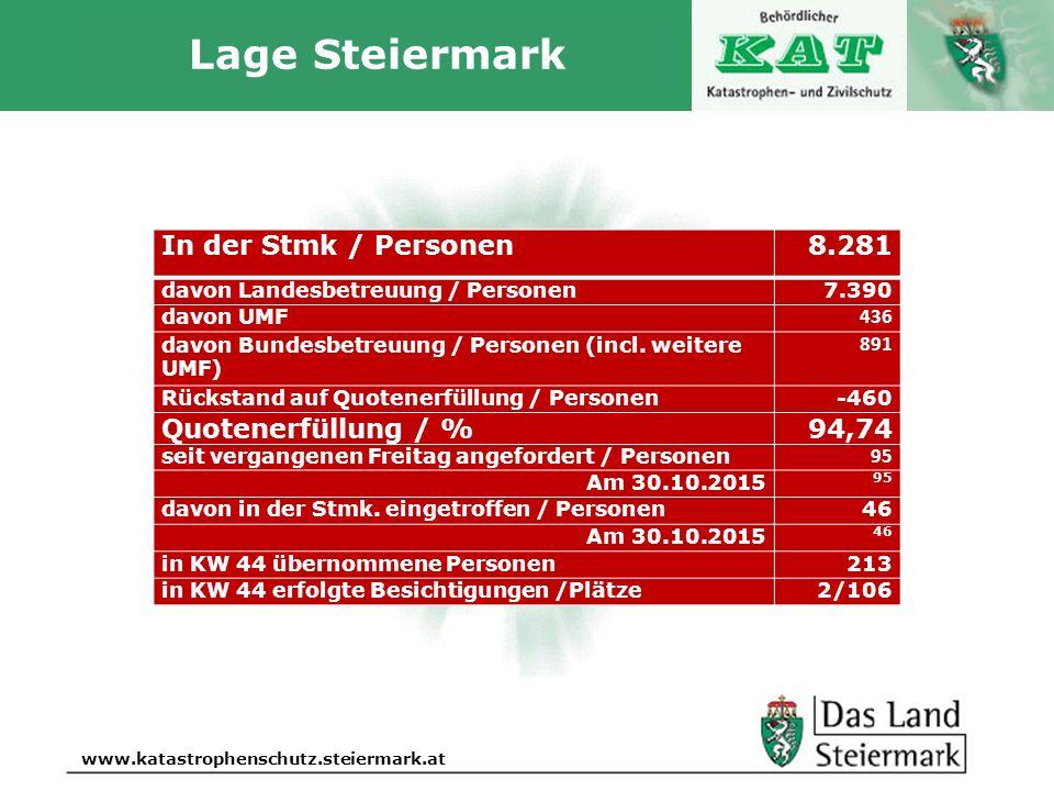 Autor www.katastrophenschutz.steiermark.at Lage Steiermark In der Stmk / Personen8.281 davon Landesbetreuung / Personen7.390 davon UMF 436 davon Bunde