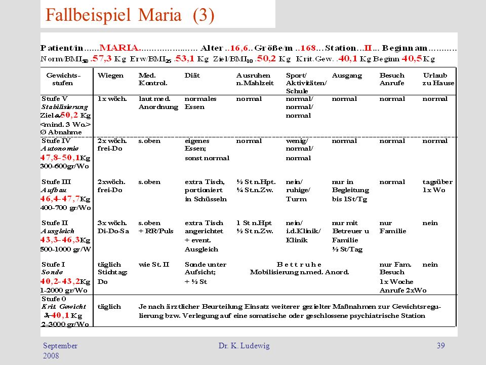September 2008 Dr. K. Ludewig39 Fallbeispiel Maria (3)
