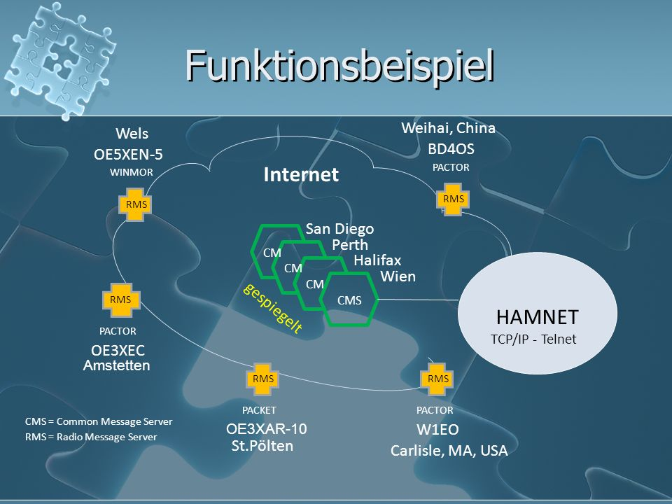 Funktionsbeispiel CMS CM Wien Halifax Perth San Diego gespiegelt Internet RMS WINMOR PACTOR PACKETPACTOR OE5XEN-5 OE3XEC BD4OS W1EO Wels St.Pölten Weihai, China Carlisle, MA, USA RMS = Radio Message Server CMS = Common Message Server RMS PACTOR OE3XAR-10 Amstetten HAMNET TCP/IP - Telnet