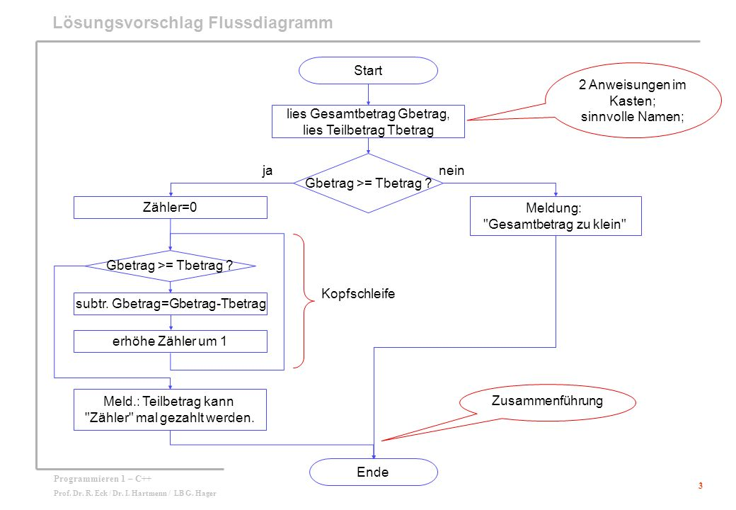 3 Programmieren 1 – C++ Prof. Dr. R. Eck / Dr. I. Hartmenn / LB G. Hager Lösungsvorschlag Flussdiagramm Start lies Gesamtbetrag Gbetrag, lies Teilbetr