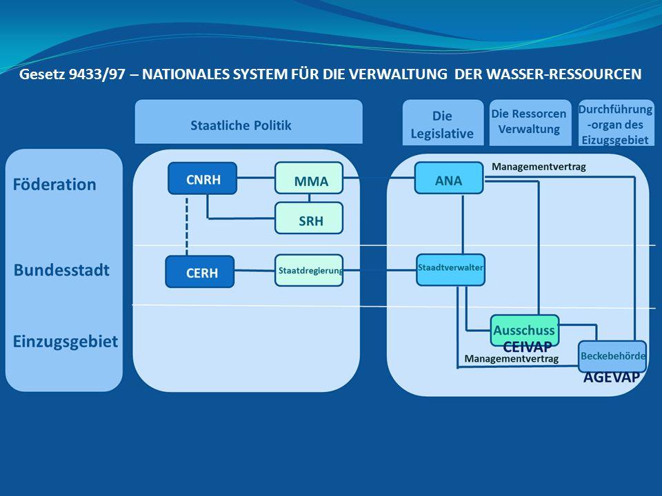 Gesetz 9433/97 – NATIONALES SYSTEM FÜR DIE VERWALTUNG DER WASSER-RESSOURCEN