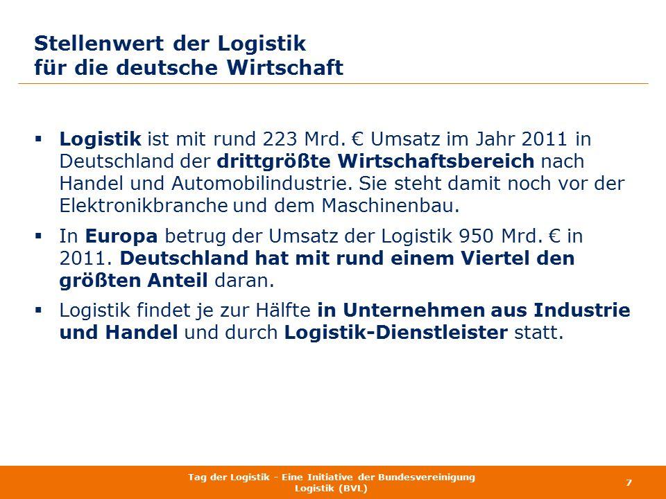  Logistik ist mit rund 223 Mrd. € Umsatz im Jahr 2011 in Deutschland der drittgrößte Wirtschaftsbereich nach Handel und Automobilindustrie. Sie steht