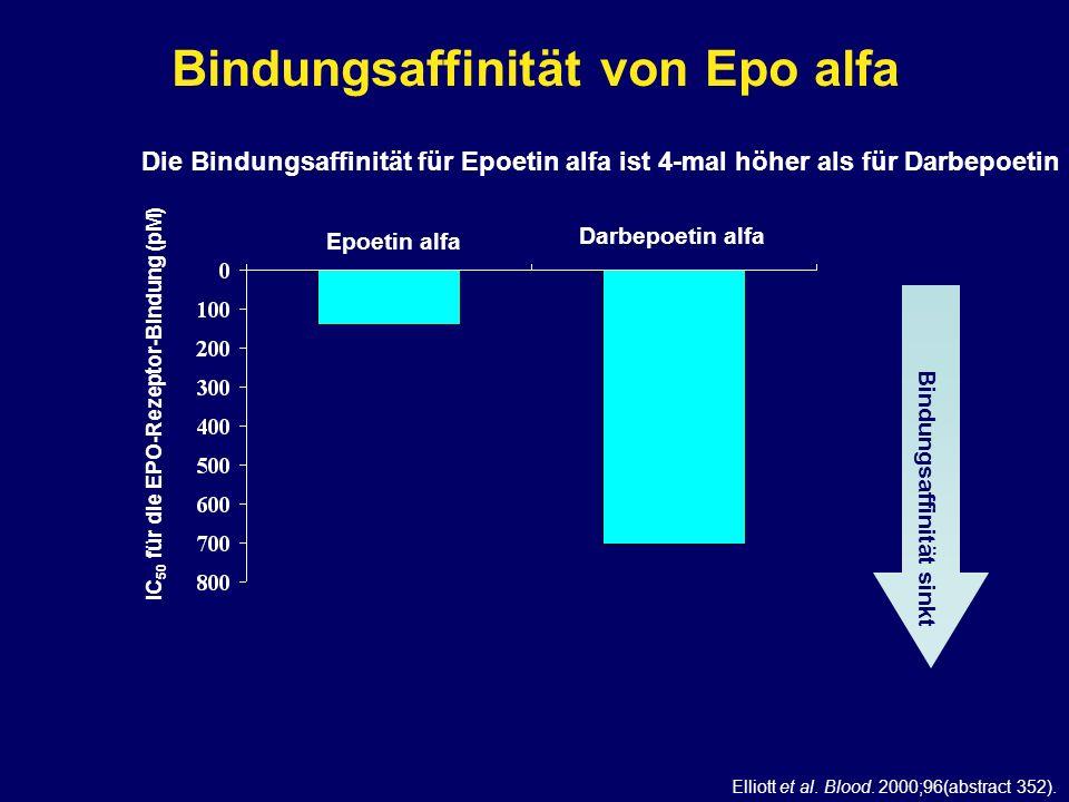 Elliott et al. Blood. 2000;96(abstract 352). Die Bindungsaffinität für Epoetin alfa ist 4-mal höher als für Darbepoetin Bindungsaffinität von Epo alfa