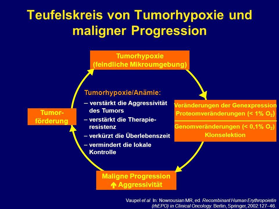 Teufelskreis von Tumorhypoxie und maligner Progression Veränderungen der Genexpression Proteomveränderungen (< 1% O 2 ) Tumor- förderung Maligne Progr