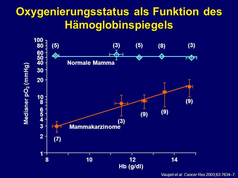 Oxygenierungsstatus als Funktion des Hämoglobinspiegels Vaupel et al. Cancer Res 2003;63:7634–7. Medianer pO 2 (mmHg) Hb (g/dl) 100 80 60 50 40 30 20