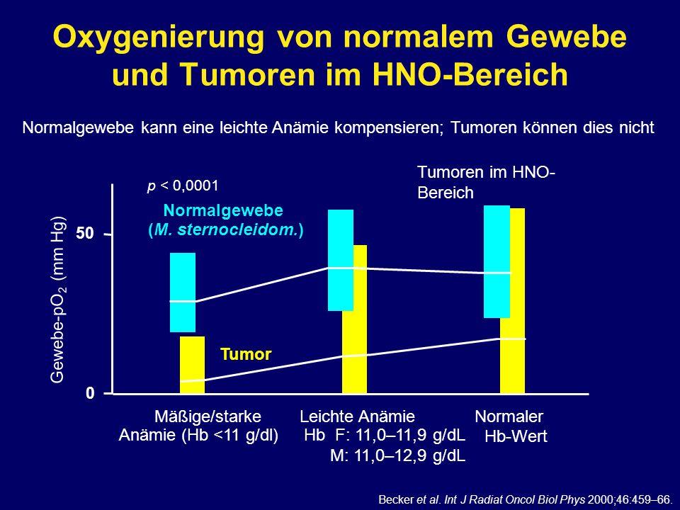 Oxygenierung von normalem Gewebe und Tumoren im HNO-Bereich Normaler Hb-Wert Leichte Anämie Hb F: 11,0–11,9 g/dL M: 11,0–12,9 g/dL Mäßige/starke Anämi