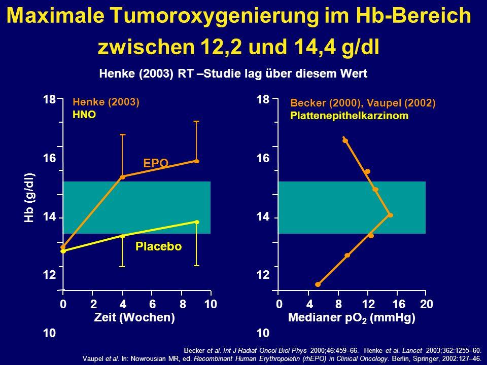 Maximale Tumoroxygenierung im Hb-Bereich zwischen 12,2 und 14,4 g/dl 18 16 14 12 10 Hb (g/dl) 0246810 Zeit (Wochen) Placebo EPO Henke (2003) HNO Becke