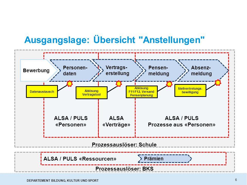 DEPARTEMENT BILDUNG, KULTUR UND SPORT 7 Login in ALSA >Einstieg via Link im Schulportal >Einstieg via Weblink: https://alsa.ag.ch ( Spielwiese : https://alsas.ag.ch )https://alsa.ag.chhttps://alsas.ag.ch >Die Logindaten (Benutzername und Passwort) entsprechen der Logindaten des Schulportals.