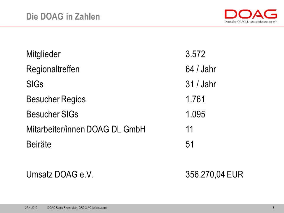 Die DOAG in Zahlen 5 Mitglieder3.572 Regionaltreffen64 / Jahr SIGs31 / Jahr Besucher Regios1.761 Besucher SIGs1.095 Mitarbeiter/innen DOAG DL GmbH11 Beiräte51 Umsatz DOAG e.V.356.270,04 EUR 27.4.2010DOAG Regio Rhein-Main, ORDIX AG (Wiesbaden)