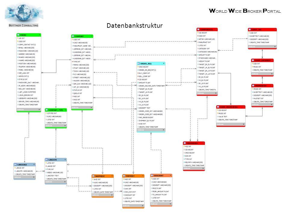 W orld W ide B roker P ortal Datenbankstruktur