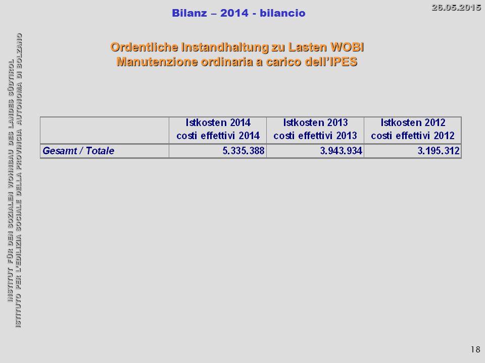 INSTITUT FÜR DEN SOZIALEN WOHNBAU DES LANDES SÜDTIROL ISTITUTO PER L'EDILIZIA SOCIALE DELLA PROVINCIA AUTONOMA DI BOLZANO Bilanz – 2014 - bilancio26.05.2015 18 Ordentliche Instandhaltung zu Lasten WOBI Manutenzione ordinaria a carico dell'IPES