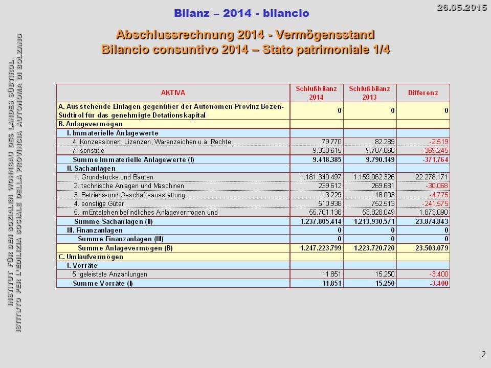 INSTITUT FÜR DEN SOZIALEN WOHNBAU DES LANDES SÜDTIROL ISTITUTO PER L'EDILIZIA SOCIALE DELLA PROVINCIA AUTONOMA DI BOLZANO Bilanz – 2014 - bilancio26.05.2015 Abschlussrechnung 2014 - Vermögensstand Bilancio consuntivo 2014 – Stato patrimoniale 1/4 2