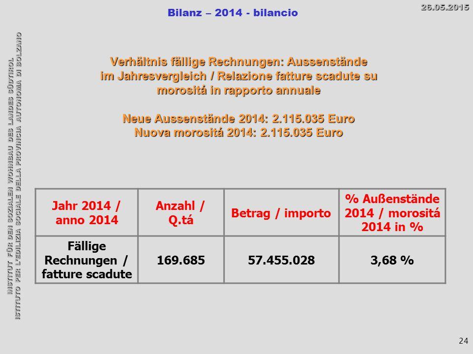 INSTITUT FÜR DEN SOZIALEN WOHNBAU DES LANDES SÜDTIROL ISTITUTO PER L'EDILIZIA SOCIALE DELLA PROVINCIA AUTONOMA DI BOLZANO Bilanz – 2014 - bilancio26.05.2015 24 Verhältnis fällige Rechnungen: Aussenstände im Jahresvergleich / Relazione fatture scadute su morositá in rapporto annuale Neue Aussenstände 2014: 2.115.035 Euro Nuova morositá 2014: 2.115.035 Euro Jahr 2014 / anno 2014 Anzahl / Q.tá Betrag / importo % Außenstände 2014 / morositá 2014 in % Fällige Rechnungen / fatture scadute 169.68557.455.0283,68 %