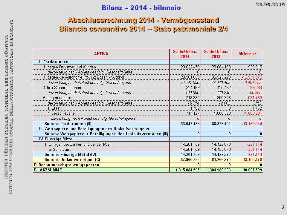 INSTITUT FÜR DEN SOZIALEN WOHNBAU DES LANDES SÜDTIROL ISTITUTO PER L'EDILIZIA SOCIALE DELLA PROVINCIA AUTONOMA DI BOLZANO Bilanz – 2014 - bilancio26.05.2015 Abschlussrechnung 2014 - Vermögensstand Bilancio consuntivo 2014 – Stato patrimoniale 2/4 3
