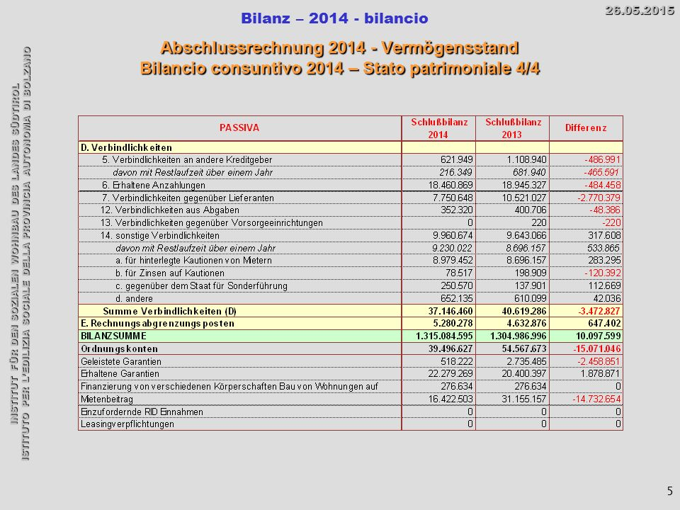 INSTITUT FÜR DEN SOZIALEN WOHNBAU DES LANDES SÜDTIROL ISTITUTO PER L'EDILIZIA SOCIALE DELLA PROVINCIA AUTONOMA DI BOLZANO Bilanz – 2014 - bilancio26.05.2015 Abschlussrechnung 2014 - Vermögensstand Bilancio consuntivo 2014 – Stato patrimoniale 4/4 5