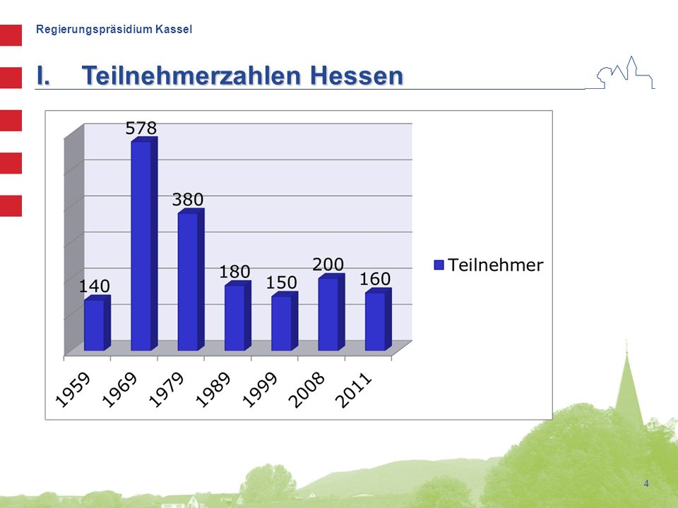 Regierungspräsidium Kassel 4 I.Teilnehmerzahlen Hessen