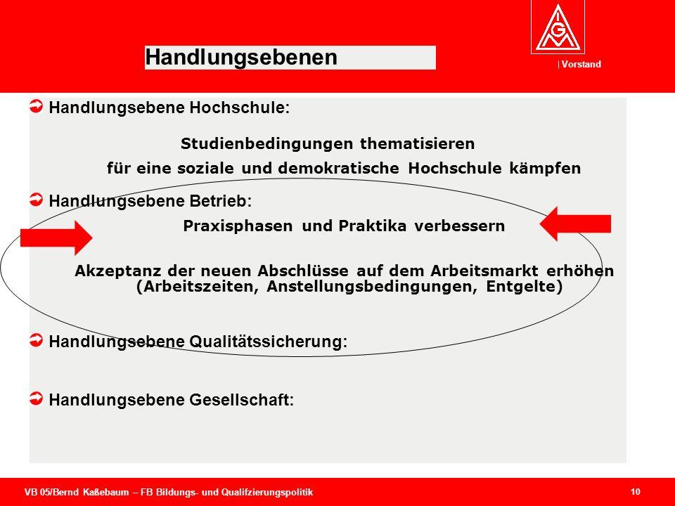 VB 05/Bernd Kaßebaum – FB Bildungs- und Qualifzierungspolitik Vorstand 10 Handlungsebenen Handlungsebene Hochschule: Studienbedingungen thematisieren