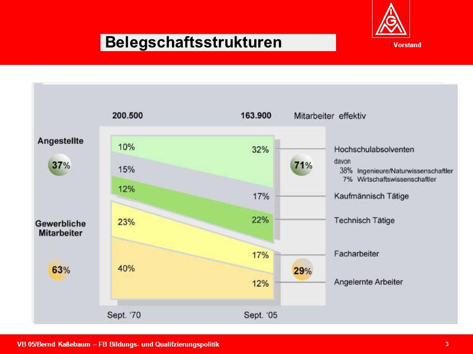 VB 05/Bernd Kaßebaum – FB Bildungs- und Qualifzierungspolitik Vorstand 3 Belegschaftsstrukturen