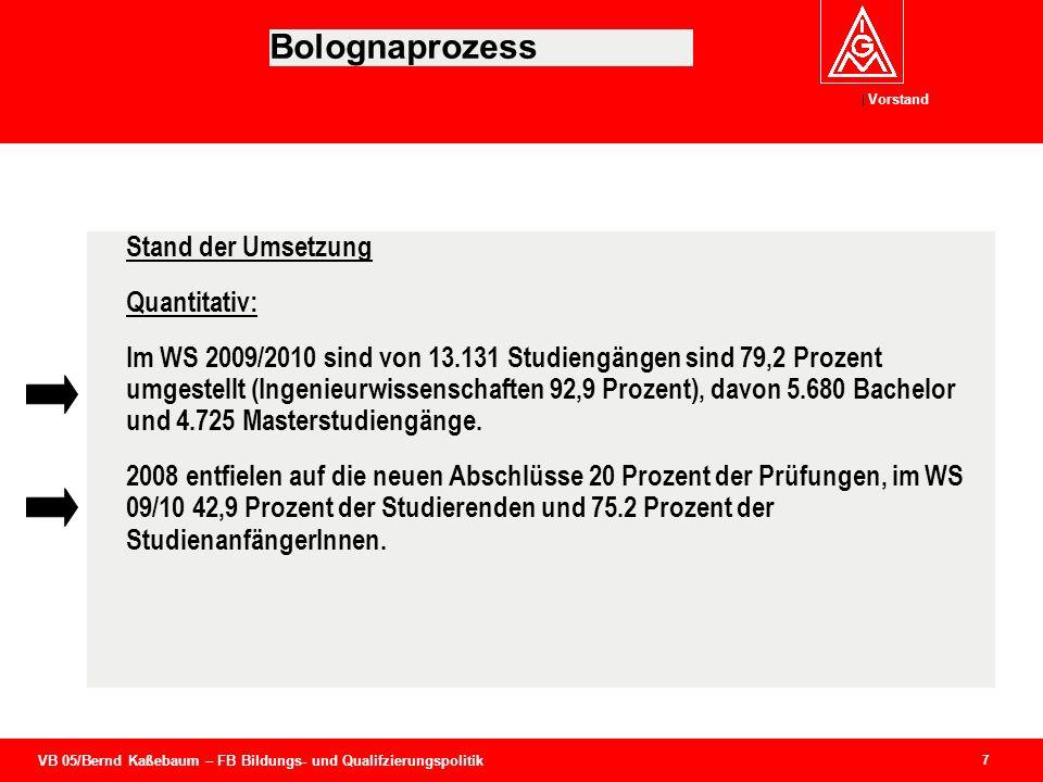 VB 05/Bernd Kaßebaum – FB Bildungs- und Qualifzierungspolitik Vorstand 7 Bolognaprozess Stand der Umsetzung Quantitativ: Im WS 2009/2010 sind von 13.1