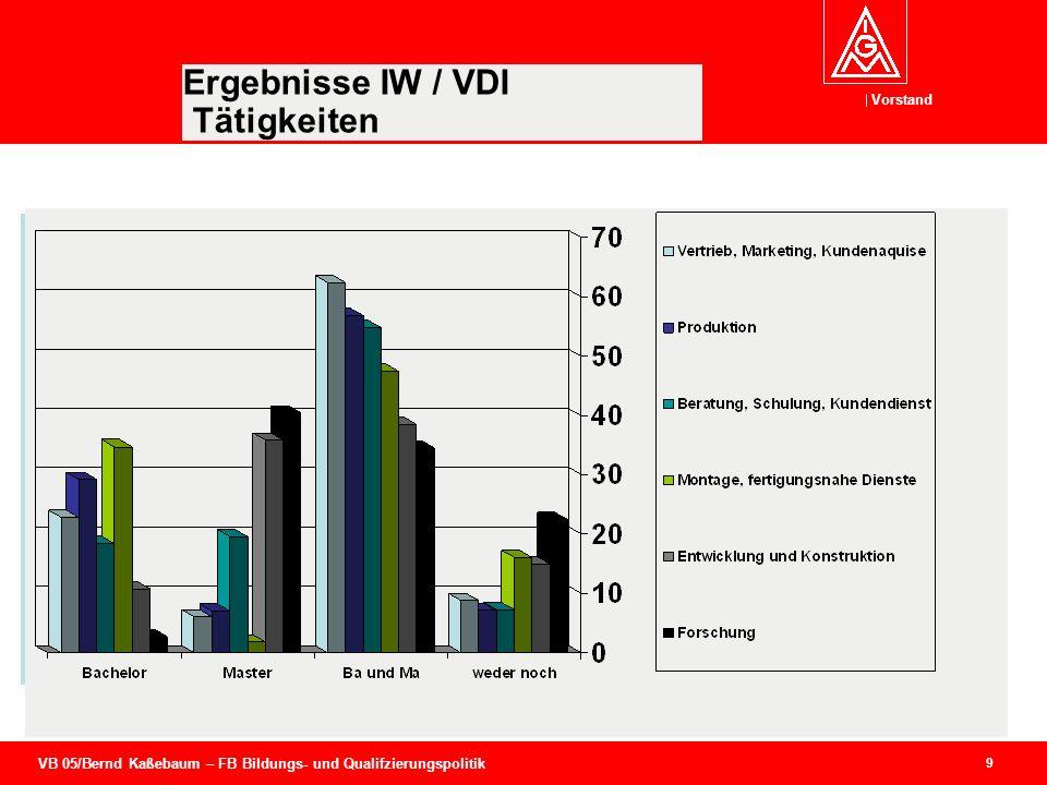 VB 05/Bernd Kaßebaum – FB Bildungs- und Qualifzierungspolitik Vorstand 9 Ergebnisse IW / VDI Tätigkeiten