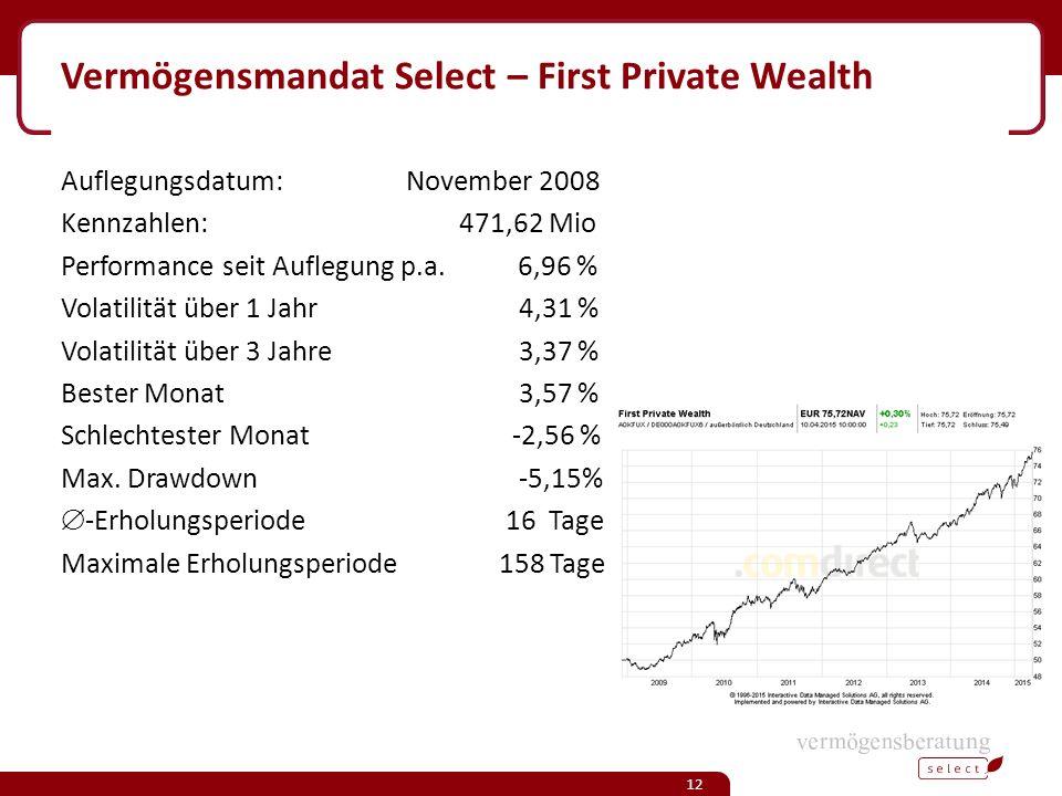 Vermögensmandat Select – First Private Wealth Auflegungsdatum: November 2008 Kennzahlen: 471,62 Mio Performance seit Auflegung p.a.