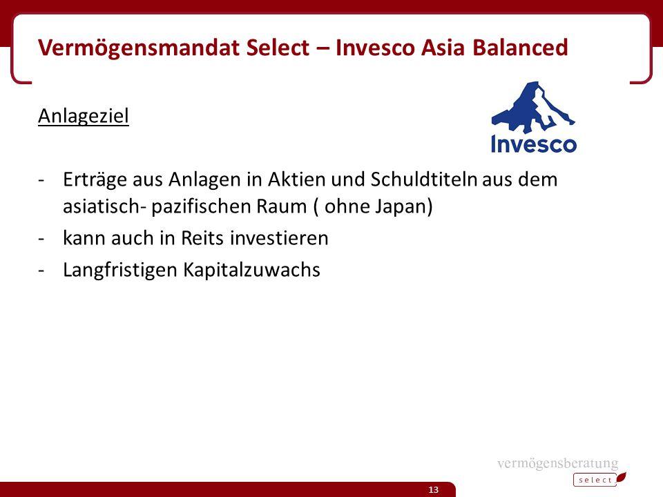 Vermögensmandat Select – Invesco Asia Balanced Anlageziel -Erträge aus Anlagen in Aktien und Schuldtiteln aus dem asiatisch- pazifischen Raum ( ohne Japan) -kann auch in Reits investieren -Langfristigen Kapitalzuwachs 13
