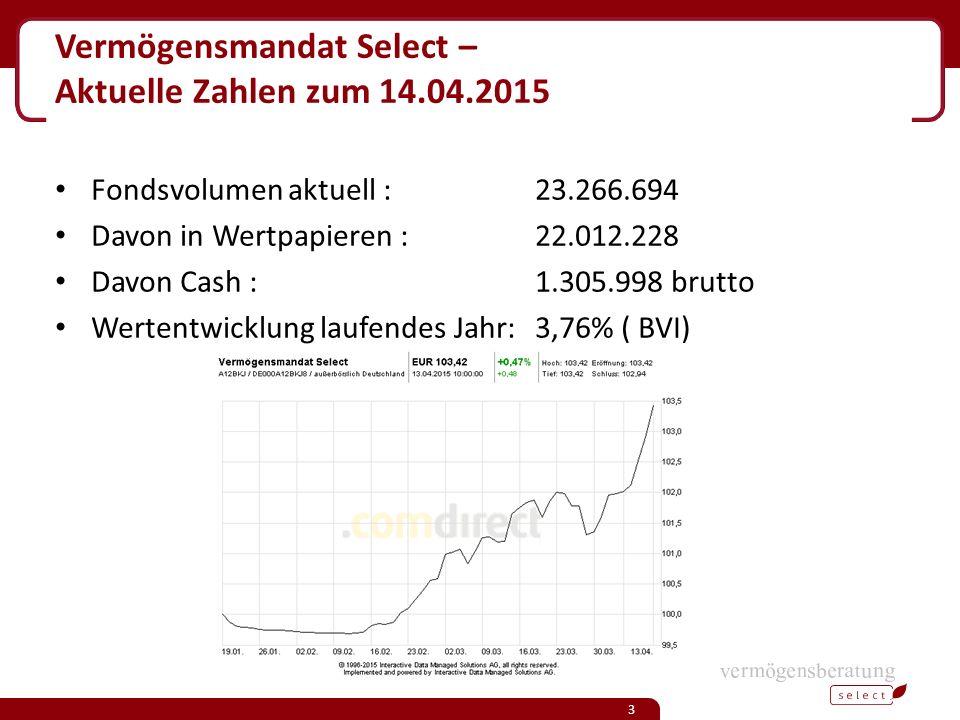 Vermögensmandat Select – Aktuelle Zahlen zum 14.04.2015 Fondsvolumen aktuell :23.266.694 Davon in Wertpapieren :22.012.228 Davon Cash :1.305.998 brutto Wertentwicklung laufendes Jahr: 3,76% ( BVI) 3
