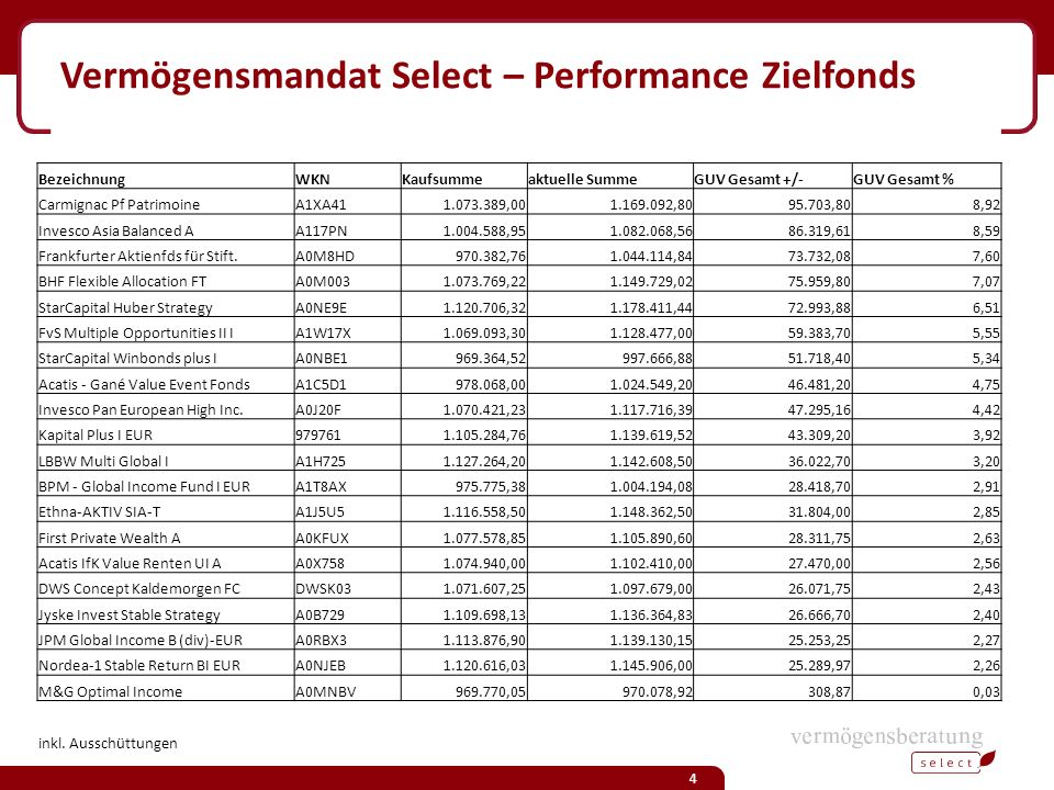 Vermögensmandat Select – Performance Zielfonds BezeichnungWKNKaufsummeaktuelle SummeGUV Gesamt +/-GUV Gesamt % Carmignac Pf PatrimoineA1XA411.073.389,001.169.092,8095.703,808,92 Invesco Asia Balanced AA117PN1.004.588,951.082.068,5686.319,618,59 Frankfurter Aktienfds für Stift.A0M8HD970.382,761.044.114,8473.732,087,60 BHF Flexible Allocation FTA0M0031.073.769,221.149.729,0275.959,807,07 StarCapital Huber StrategyA0NE9E1.120.706,321.178.411,4472.993,886,51 FvS Multiple Opportunities II IA1W17X1.069.093,301.128.477,0059.383,705,55 StarCapital Winbonds plus IA0NBE1969.364,52997.666,8851.718,405,34 Acatis - Gané Value Event FondsA1C5D1978.068,001.024.549,2046.481,204,75 Invesco Pan European High Inc.A0J20F1.070.421,231.117.716,3947.295,164,42 Kapital Plus I EUR9797611.105.284,761.139.619,5243.309,203,92 LBBW Multi Global IA1H7251.127.264,201.142.608,5036.022,703,20 BPM - Global Income Fund I EURA1T8AX975.775,381.004.194,0828.418,702,91 Ethna-AKTIV SIA-TA1J5U51.116.558,501.148.362,5031.804,002,85 First Private Wealth AA0KFUX1.077.578,851.105.890,6028.311,752,63 Acatis IfK Value Renten UI AA0X7581.074.940,001.102.410,0027.470,002,56 DWS Concept Kaldemorgen FCDWSK031.071.607,251.097.679,0026.071,752,43 Jyske Invest Stable StrategyA0B7291.109.698,131.136.364,8326.666,702,40 JPM Global Income B (div)-EURA0RBX31.113.876,901.139.130,1525.253,252,27 Nordea-1 Stable Return BI EURA0NJEB1.120.616,031.145.906,0025.289,972,26 M&G Optimal IncomeA0MNBV969.770,05970.078,92308,870,03 inkl.