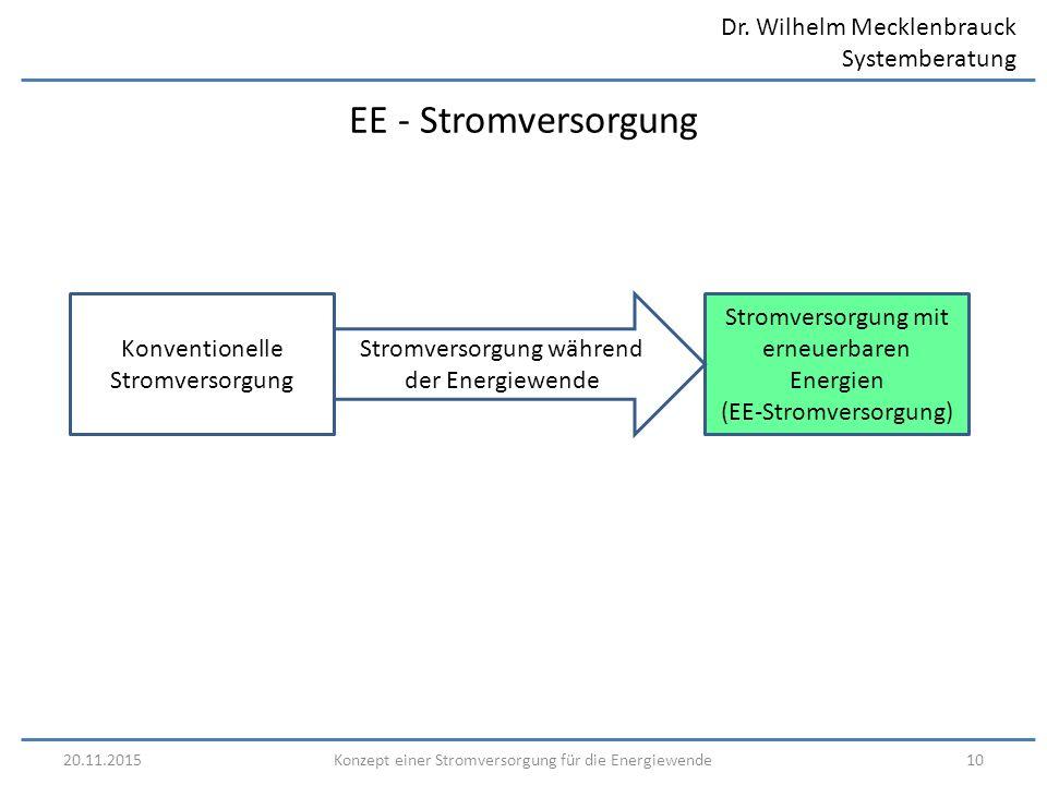 Dr. Wilhelm Mecklenbrauck Systemberatung 20.11.201510Konzept einer Stromversorgung für die Energiewende EE - Stromversorgung Konventionelle Stromverso