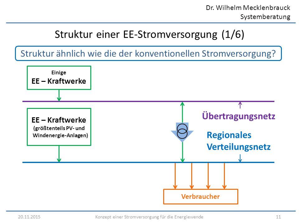 Dr. Wilhelm Mecklenbrauck Systemberatung 20.11.201511Konzept einer Stromversorgung für die Energiewende Struktur ähnlich wie die der konventionellen S