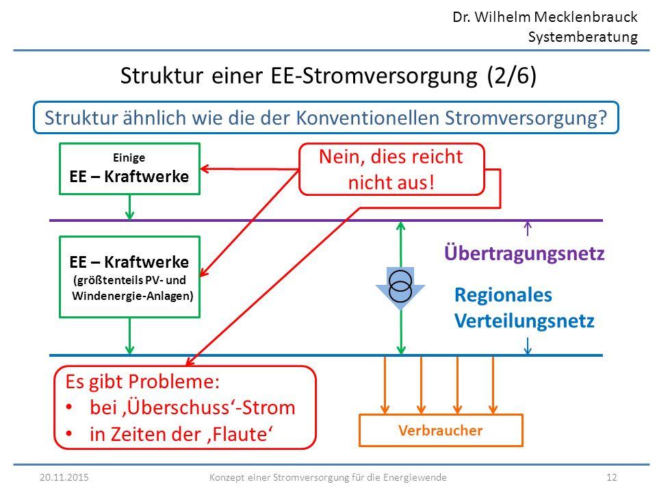 Dr. Wilhelm Mecklenbrauck Systemberatung 20.11.201512Konzept einer Stromversorgung für die Energiewende Struktur einer EE-Stromversorgung (2/6) Nein,