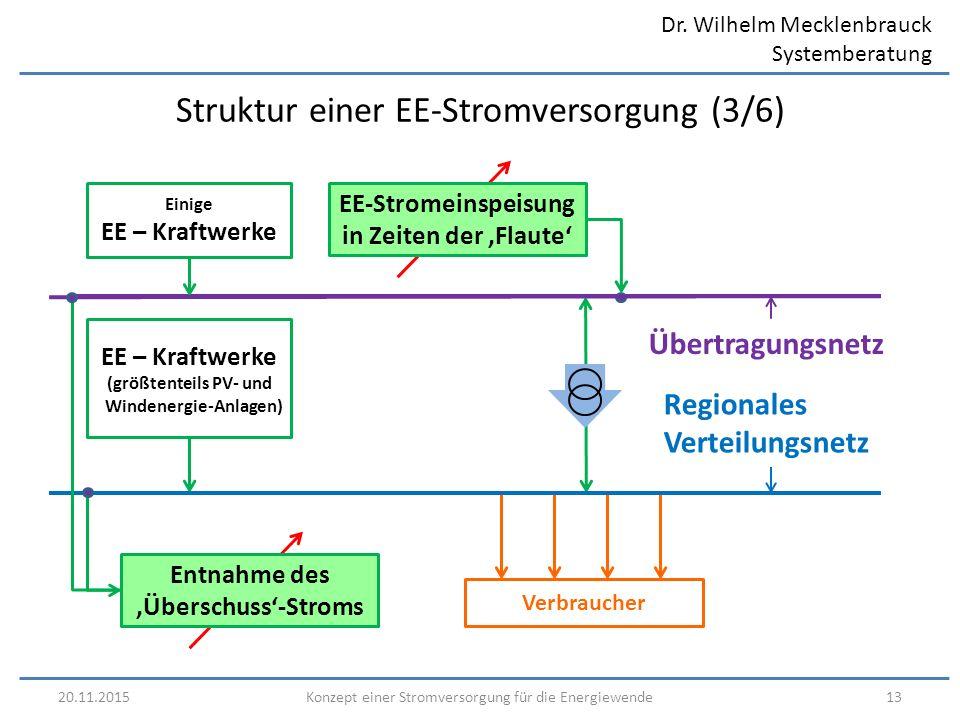 Dr. Wilhelm Mecklenbrauck Systemberatung 20.11.201513Konzept einer Stromversorgung für die Energiewende Struktur einer EE-Stromversorgung (3/6) Region