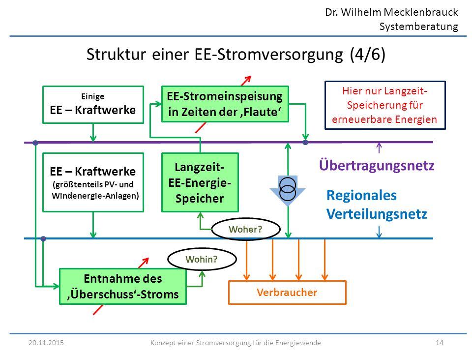 Dr. Wilhelm Mecklenbrauck Systemberatung 20.11.201514Konzept einer Stromversorgung für die Energiewende Struktur einer EE-Stromversorgung (4/6) Region