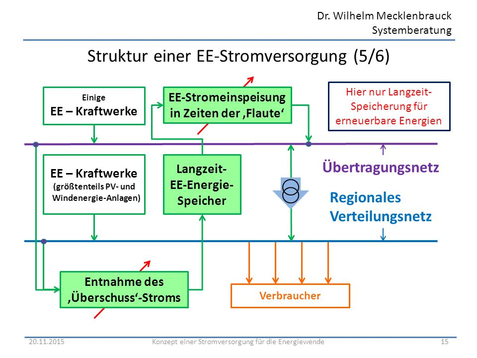 Dr. Wilhelm Mecklenbrauck Systemberatung Struktur einer EE-Stromversorgung (5/6) 20.11.201515 Regionales Verteilungsnetz EE – Kraftwerke (größtenteils