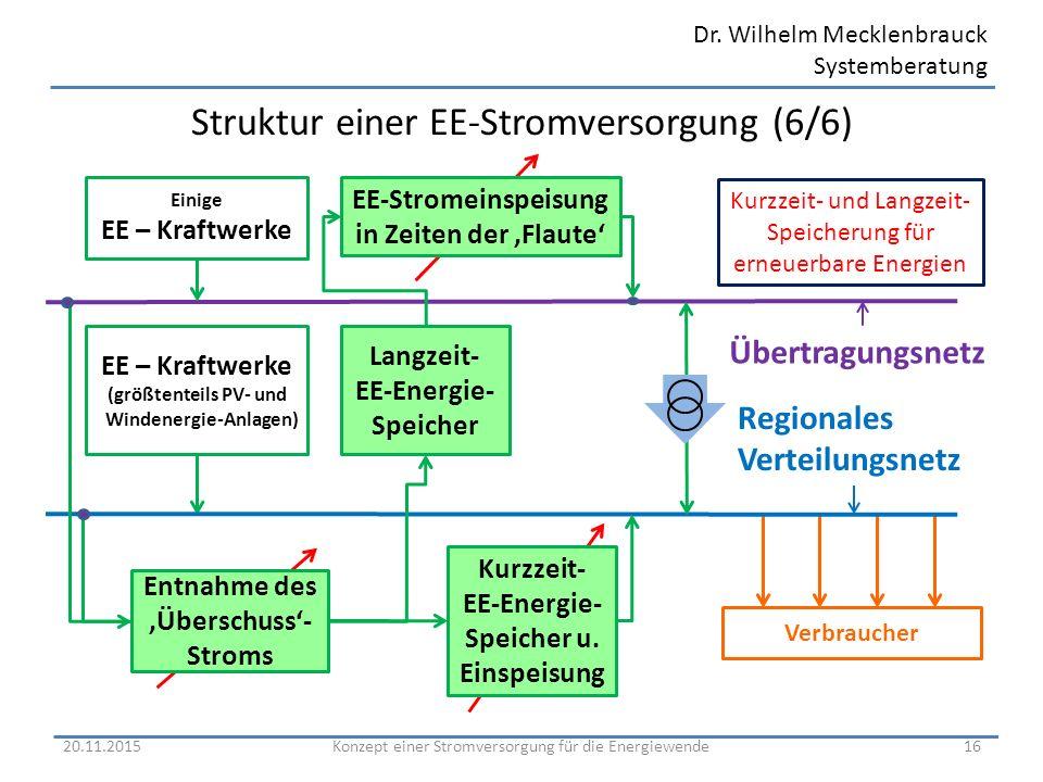 Dr. Wilhelm Mecklenbrauck Systemberatung Struktur einer EE-Stromversorgung (6/6) 20.11.201516Konzept einer Stromversorgung für die Energiewende Region