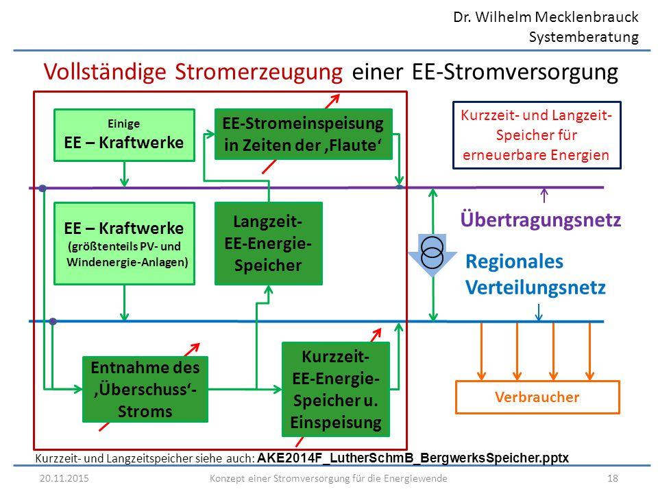 Dr. Wilhelm Mecklenbrauck Systemberatung 20.11.201518Konzept einer Stromversorgung für die Energiewende Vollständige Stromerzeugung einer EE-Stromvers