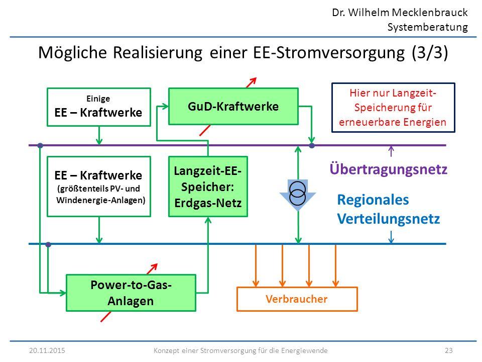 Dr. Wilhelm Mecklenbrauck Systemberatung 20.11.201523Konzept einer Stromversorgung für die Energiewende Mögliche Realisierung einer EE-Stromversorgung