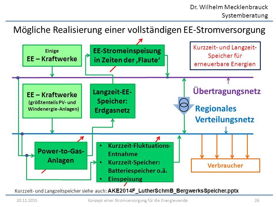Dr. Wilhelm Mecklenbrauck Systemberatung 20.11.201526Konzept einer Stromversorgung für die Energiewende Mögliche Realisierung einer vollständigen EE-S