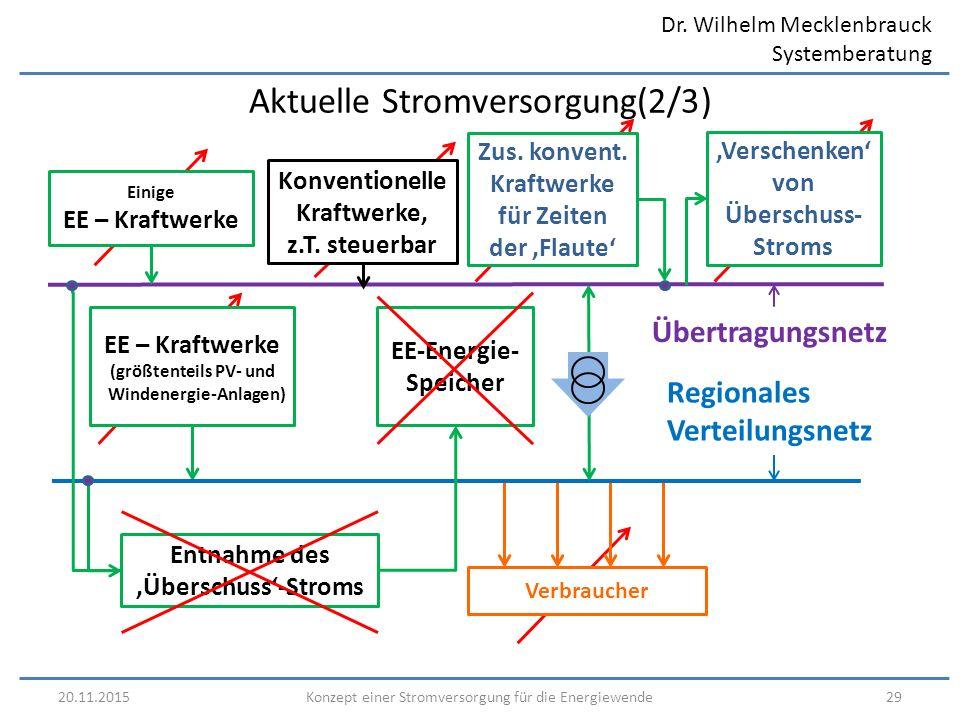 Dr. Wilhelm Mecklenbrauck Systemberatung 20.11.201529Konzept einer Stromversorgung für die Energiewende Regionales Verteilungsnetz EE – Kraftwerke (gr