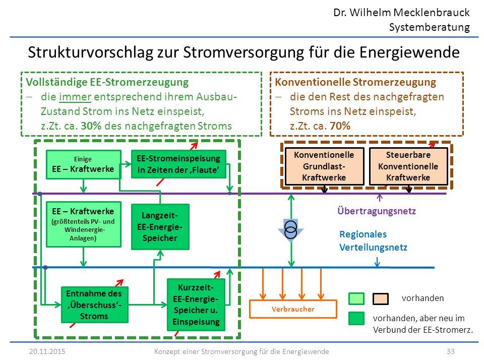 Dr. Wilhelm Mecklenbrauck Systemberatung 20.11.201533Konzept einer Stromversorgung für die Energiewende Strukturvorschlag zur Stromversorgung für die