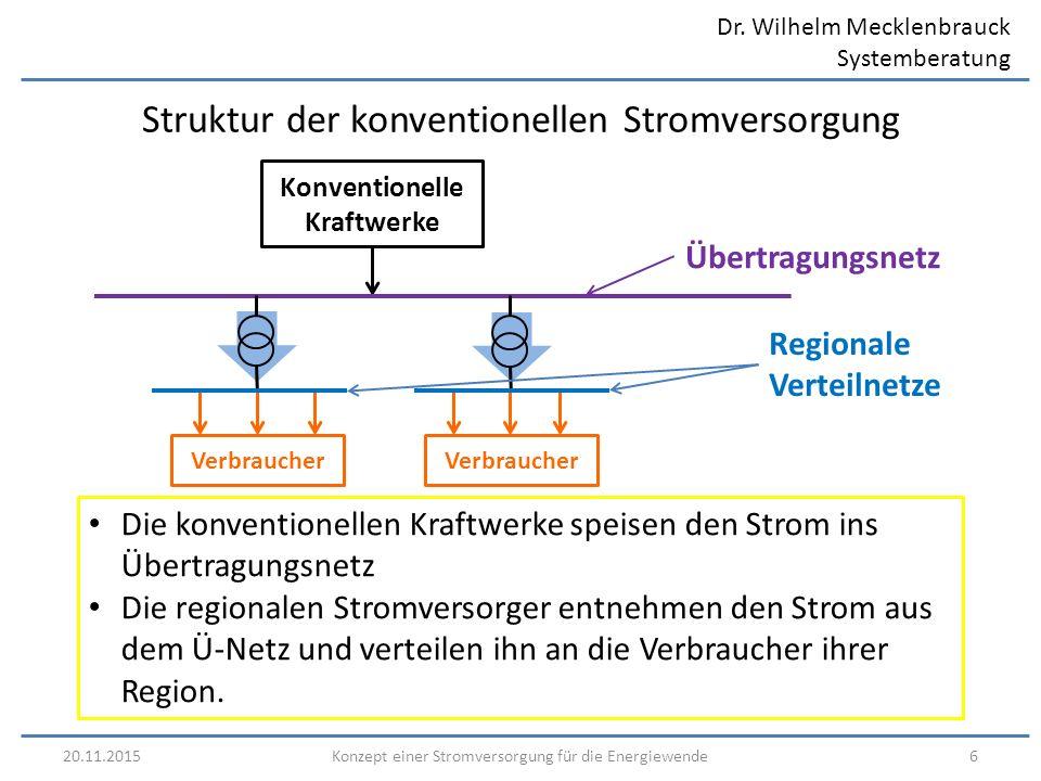Dr. Wilhelm Mecklenbrauck Systemberatung 20.11.20156Konzept einer Stromversorgung für die Energiewende Struktur der konventionellen Stromversorgung Üb
