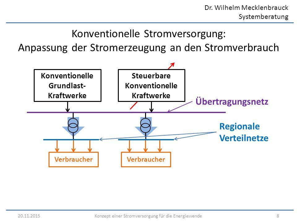 Dr. Wilhelm Mecklenbrauck Systemberatung 20.11.20158Konzept einer Stromversorgung für die Energiewende Konventionelle Stromversorgung: Anpassung der S